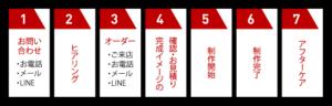 オーダーの流れ図|RONER by taRo ボクシング衣装オーダー専門サイト